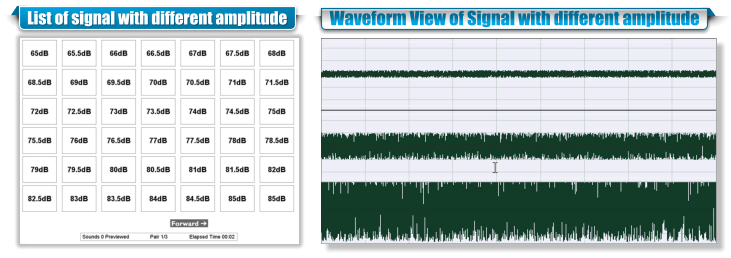 List of signal with different amplitude Waveform View of Signal with different amplitude