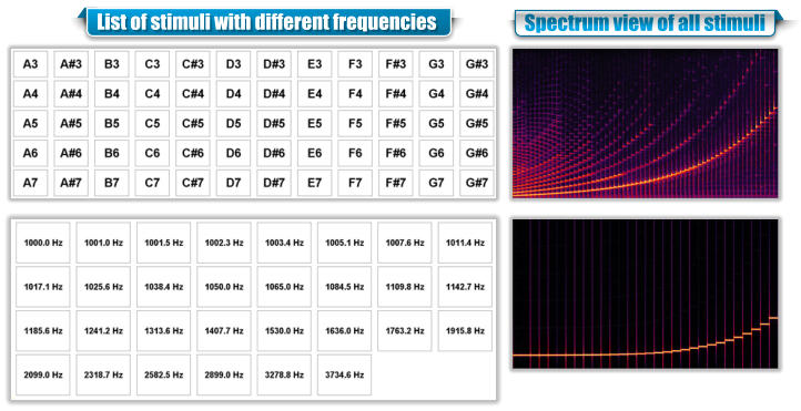 List of stimuli with different frequencies Spectrum view of all stimuli