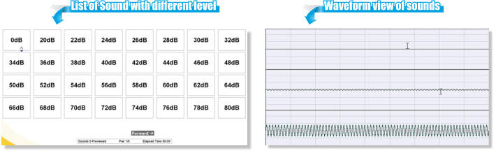 Waveform view of sounds List of Sound with different level
